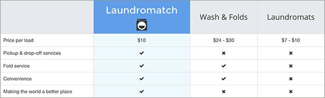 laundromatch2